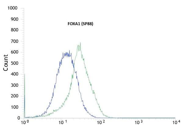 Flow Cytometry - Anti-FOXA1 antibody [SP88] (ab99892)