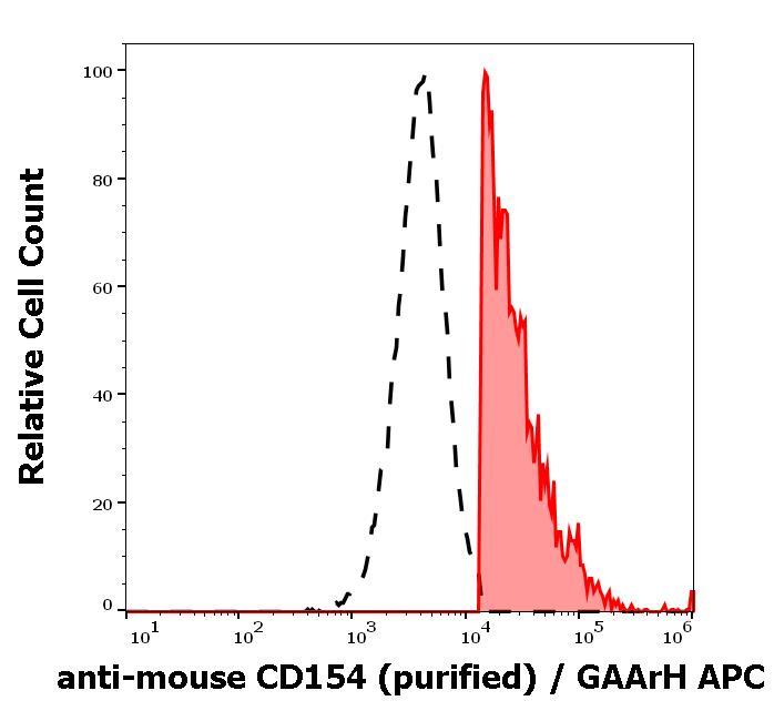 Flow Cytometry - Anti-TRAP/CD40L antibody [MR-1] - Low endotoxin, Azide free (ab99895)