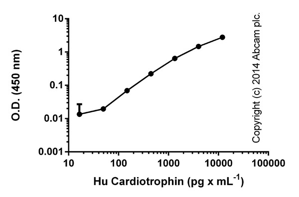 ELISA: Cardiotrophin 1 (CTF1) Human ELISA Kit (ab99996)